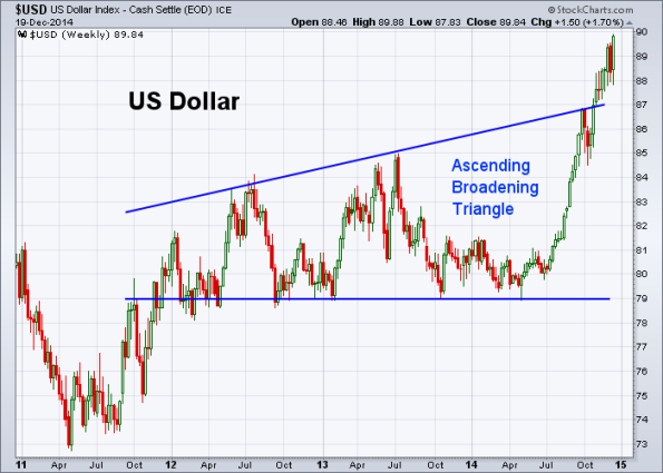 USD 12-19-2014 (Weekly)
