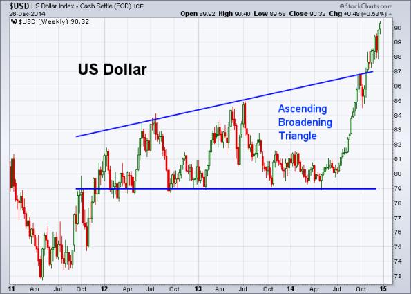 USD 12-26-2014 (Weekly)