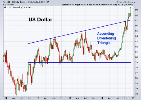 USD 12-5-2014 (Weekly)