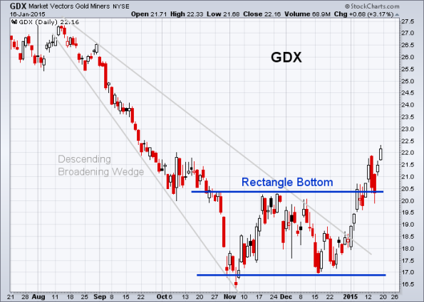 GDX 1-16-2015