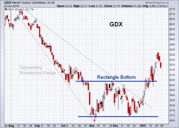 GDX 1-23-2015