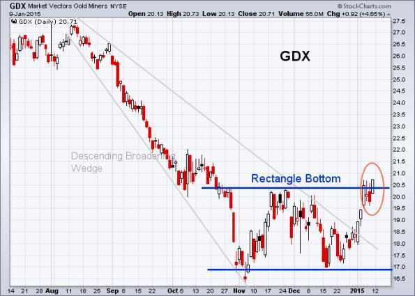 GDX 1-9-2015