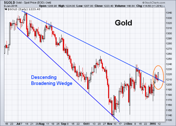 GOLD 1-9-2015