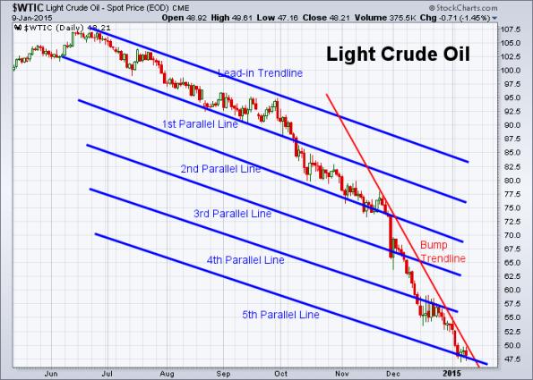 Oil 1-9-2015