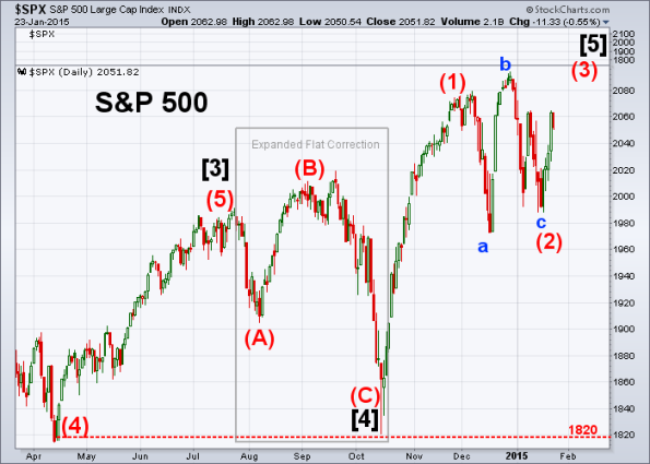 SPX Elliott Wave 1-23-2015 B