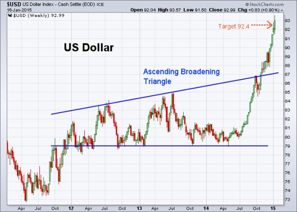USD 1-16-2015 (Weekly)