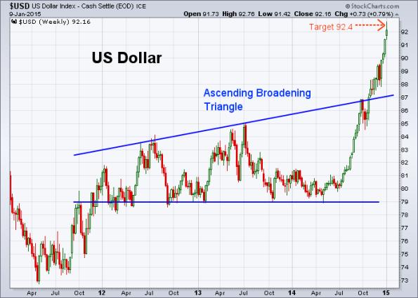 USD 1-9-2015 (Weekly)