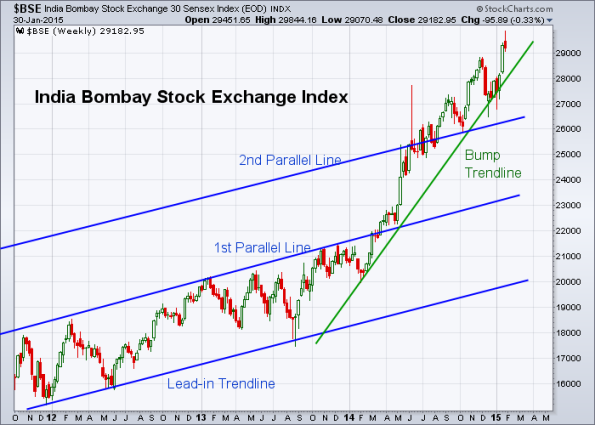 BSE 1-30-2015 (Weekly)