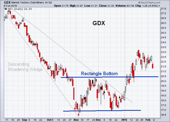GDX 2-6-2015