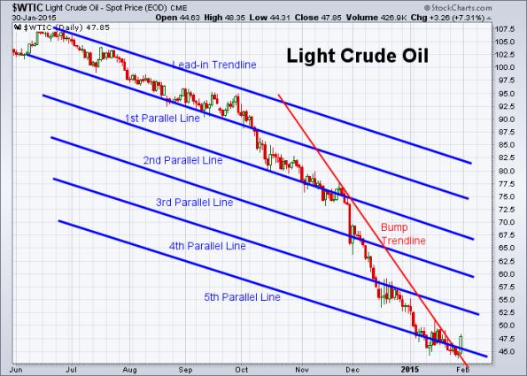 Oil 1-30-2015