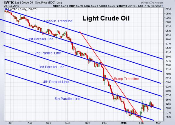 Oil 2-20-2015