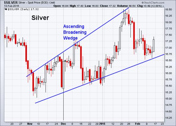 Silver 2-13-2015