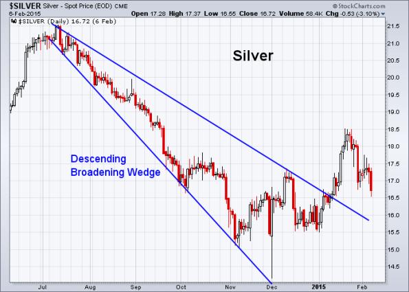 Silver 2-6-2015