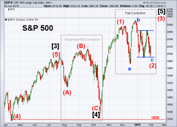 SPX Elliott Wave 1-30-2015 A
