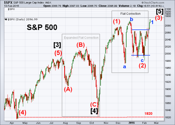 SPX Elliott Wave 2-13-2015