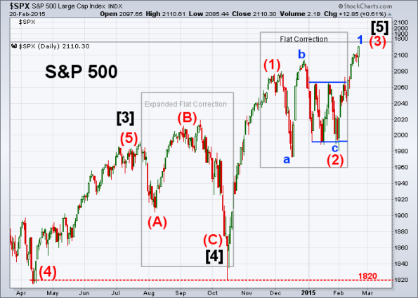 SPX Elliott Wave 2-20-2015