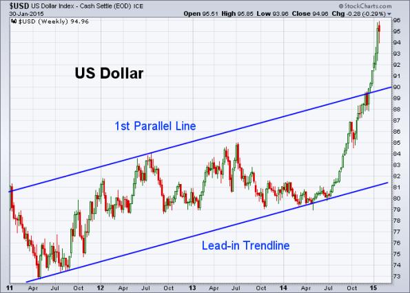 USD 1-30-2015 (Weekly)