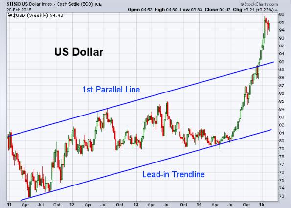 USD 2-20-2015 (Weekly)