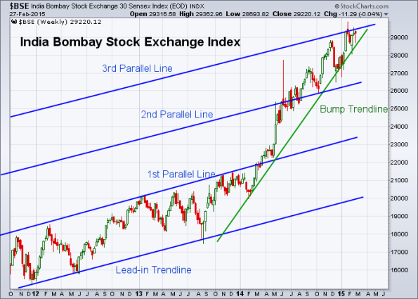 BSE 2-27-2015 (Weekly)