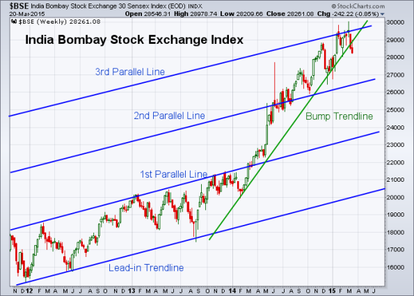 BSE 3-20-2015 (Weekly)