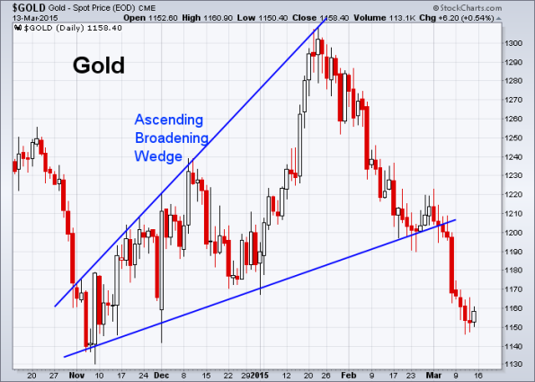 GOLD 3-13-2015