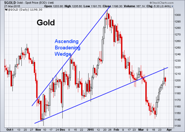 GOLD 3-27-2015