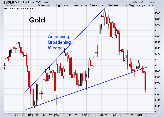 GOLD 3-6-2015