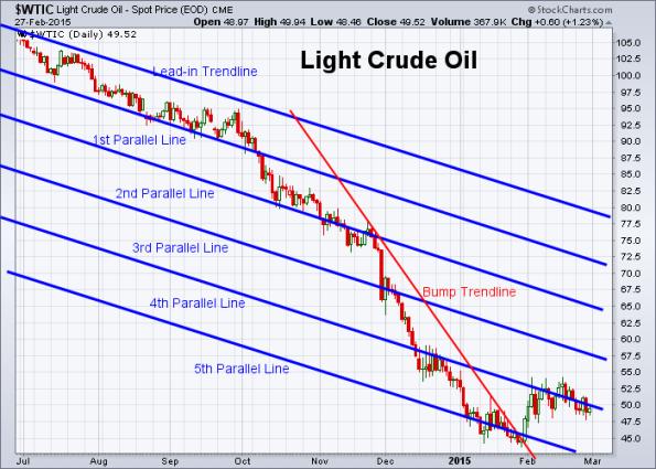 Oil 2-27-2015