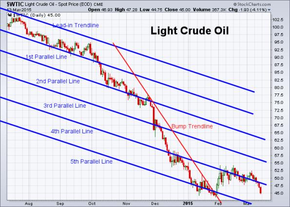 Oil 3-13-2015