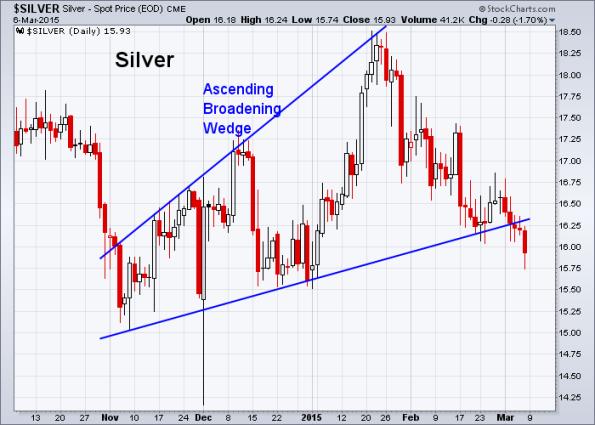 Silver 3-6-2015