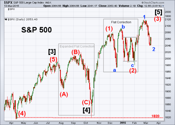 SPX Elliott Wave 3-13-2015
