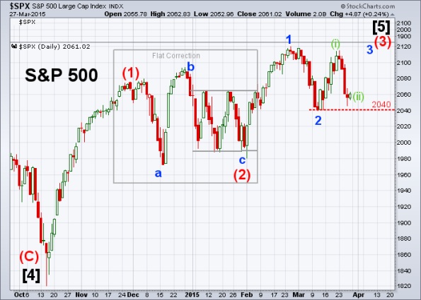 SPX Elliott Wave 3-27-2015