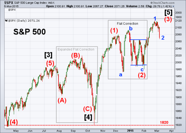 SPX Elliott Wave 3-6-2015