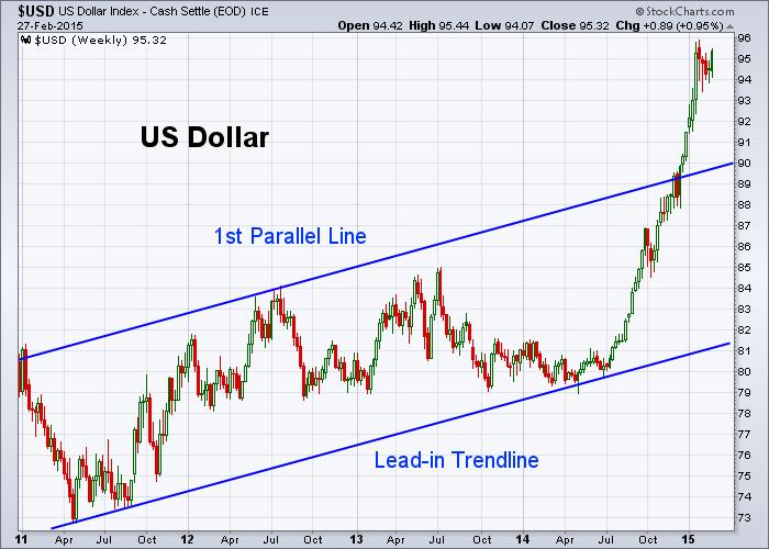 USD 2-27-2015 (Weekly)