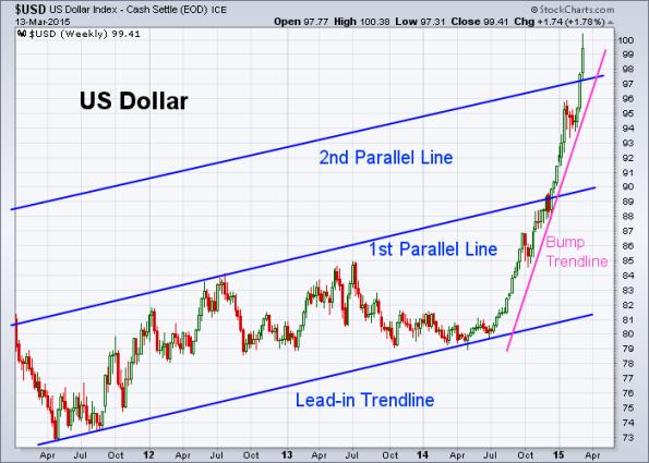 USD 3-13-2015 (Weekly)
