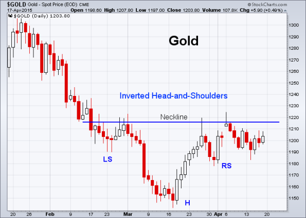 GOLD 4-17-2015