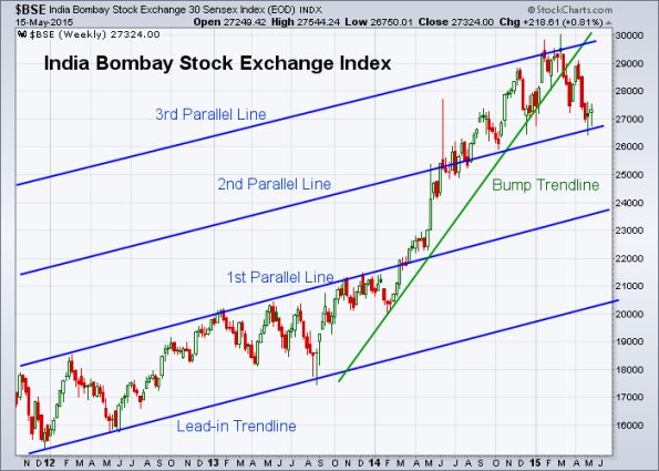 BSE 5-15-2015 (Weekly)
