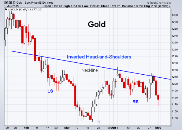 GOLD 5-1-2015