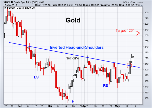 GOLD 5-15-2015