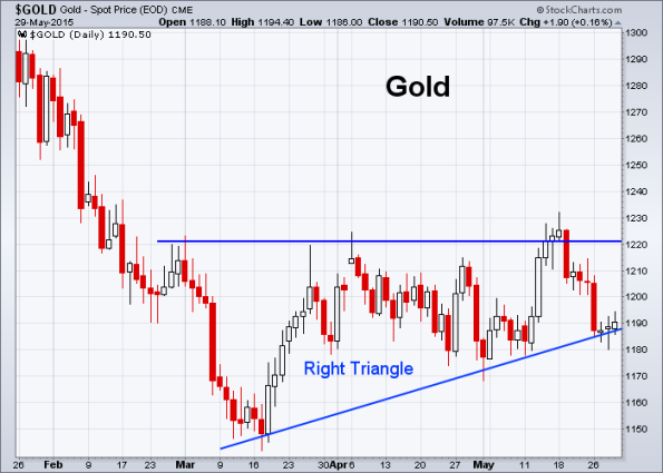 GOLD 5-29-2015