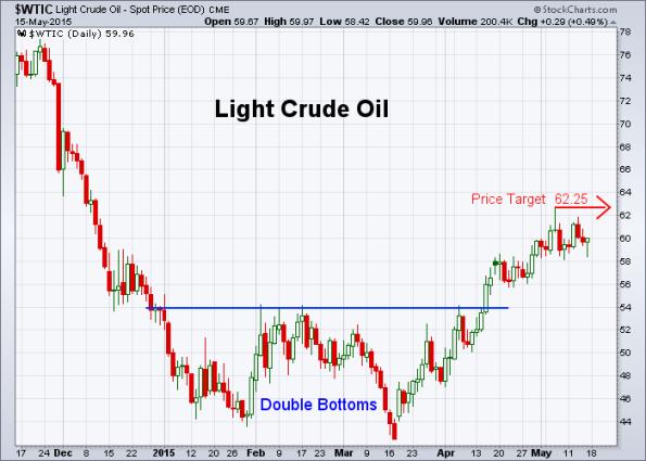 Oil 5-15-2015