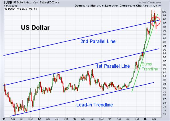 USD 5-1-2015 (Weekly)