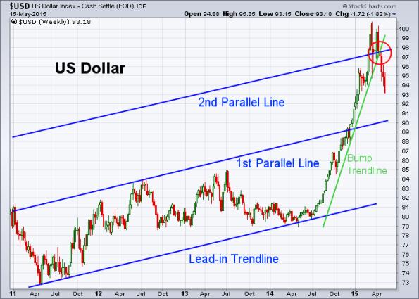 USD 5-15-2015 (Weekly)