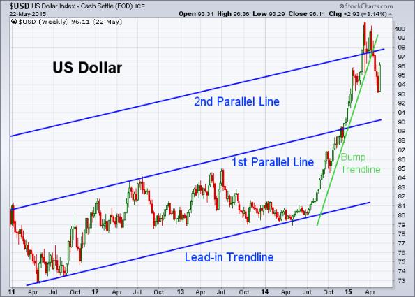 USD 5-22-2015 (Weekly)