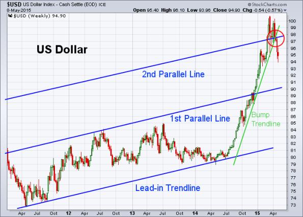 USD 5-8-2015 (Weekly)