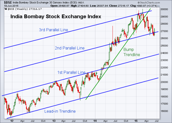 BSE 6-19-2015 (Weekly)