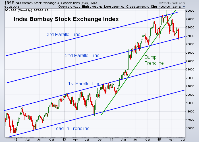 BSE 6-5-2015 (Weekly)