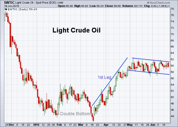 Oil 6-19-2015