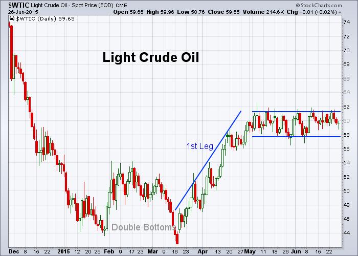 Oil 6-26-2015