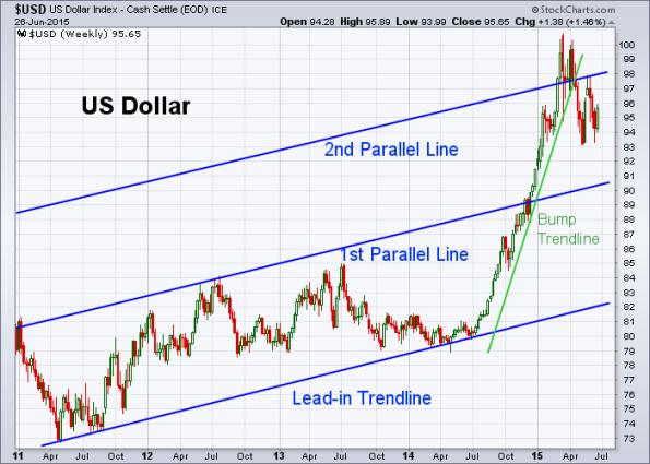 USD 6-26-2015 (Weekly)